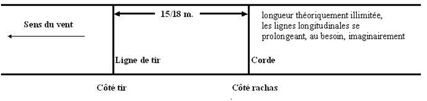 Figure 1 : Configuration d'un terrain à l'engagement, schéma de Christian Duyck et Guillaume Foulon