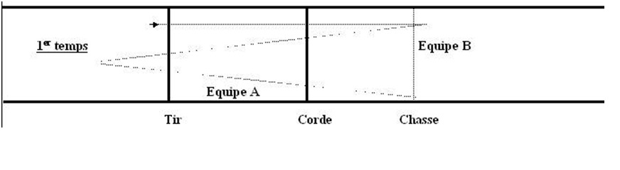 Figure 2 : Premier échange et « gagne terrain », schéma de Christian Duyck et Guillaume Foulon