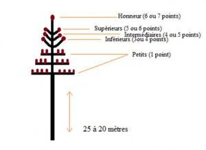Schéma d'une perche verticale