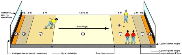 Schéma du terrain de boule lyonnaise, photographie du site ffsb